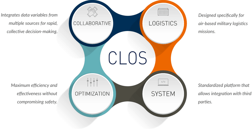 CLOS Anagram Collaborative Logistics Optimization System